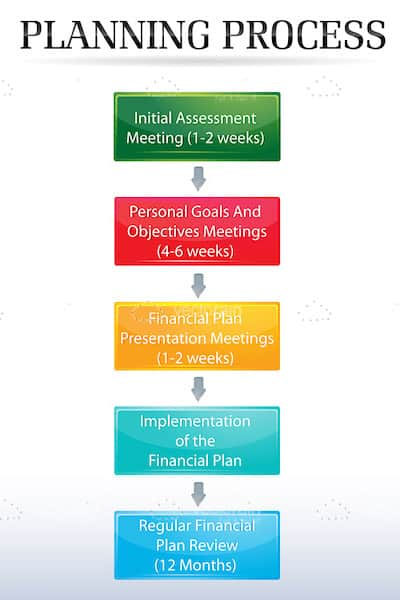 Colourful Planning Process Chart